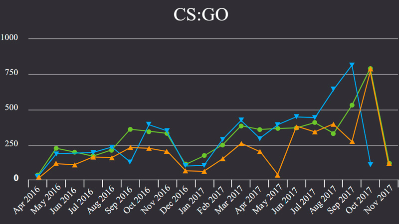 CS:GO betting odds